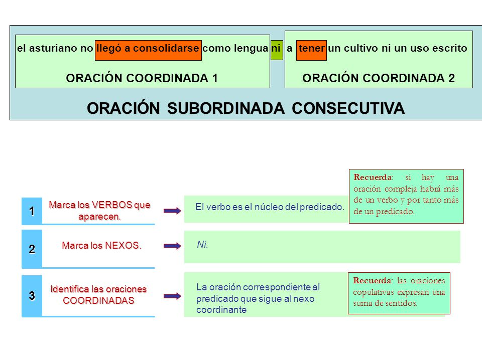 ORACIÓN SUBORDINADA CONSECUTIVA