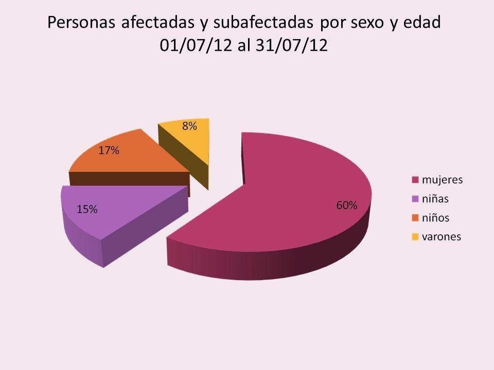Personas afectadas y subafectadas por sexo y edad 01/07/12 al 31/07/12