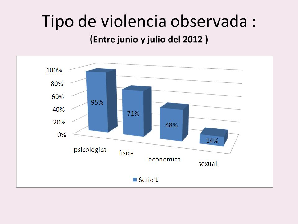 Tipo de violencia observada : (Entre junio y julio del 2012 )