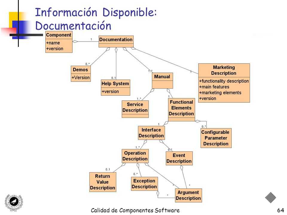 Información Disponible: Documentación