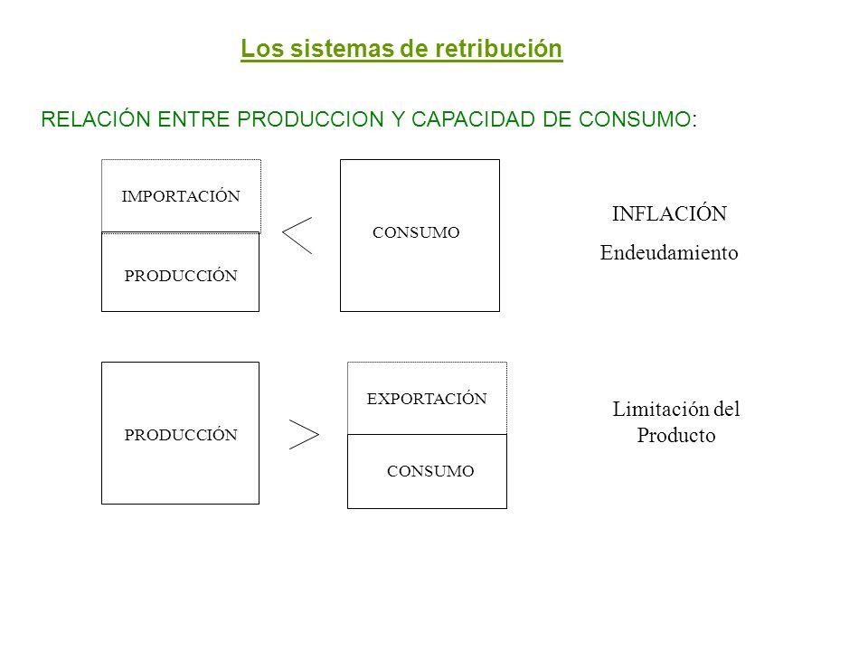 Los sistemas de retribución