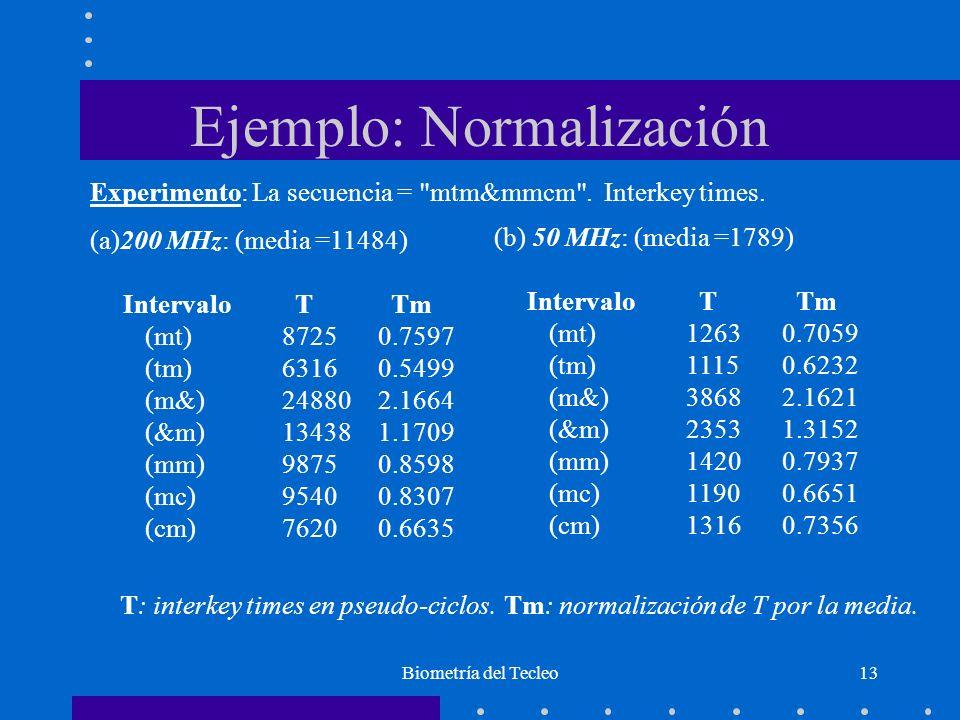 Ejemplo: Normalización