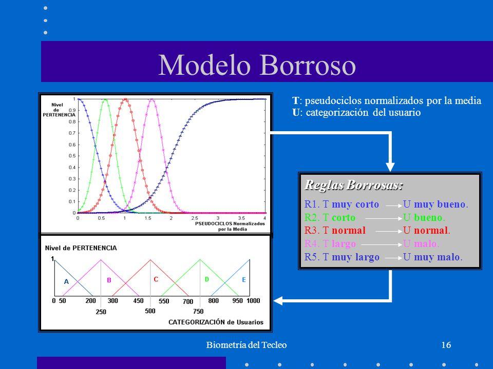 Modelo Borroso Reglas Borrosas: