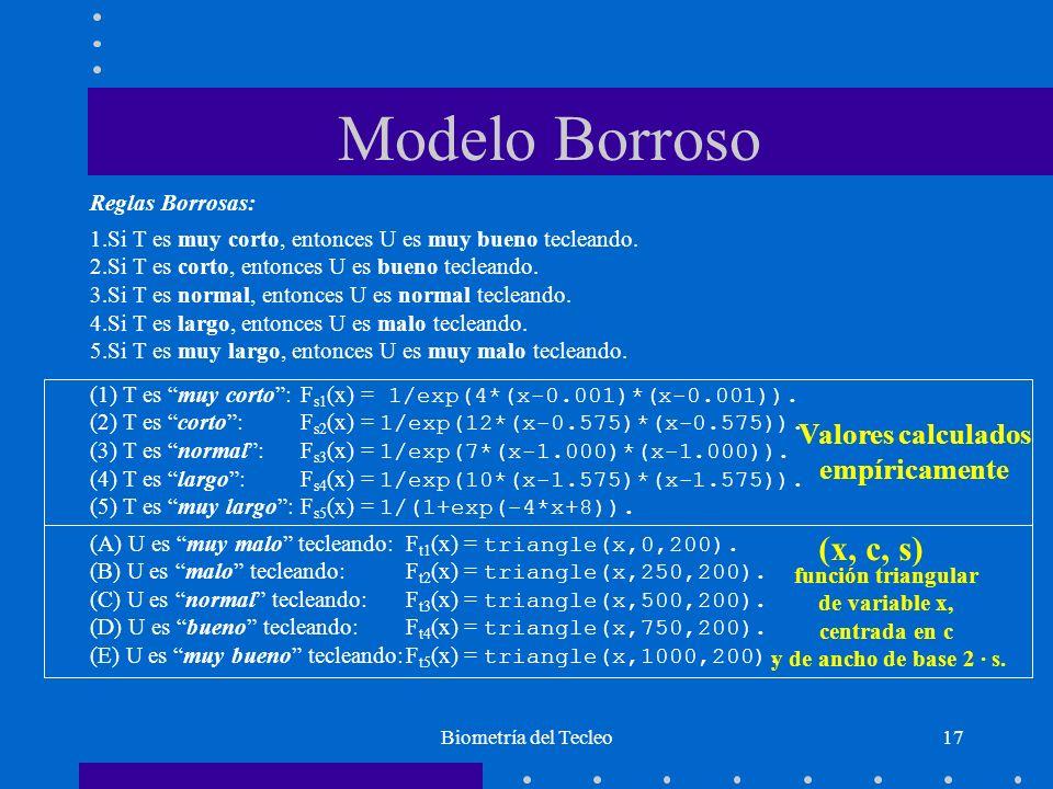 Modelo Borroso (x, c, s) Valores calculados empíricamente