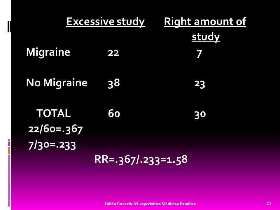 Excessive study Right amount of study Migraine 22 7 No Migraine 38 23 TOTAL 60 30 22/60=.367 7/30=.233 RR=.367/.233=1.58