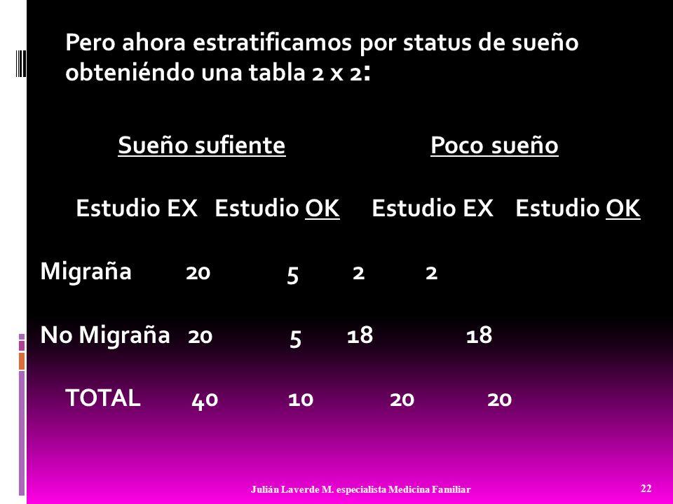 Pero ahora estratificamos por status de sueño obteniéndo una tabla 2 x 2: