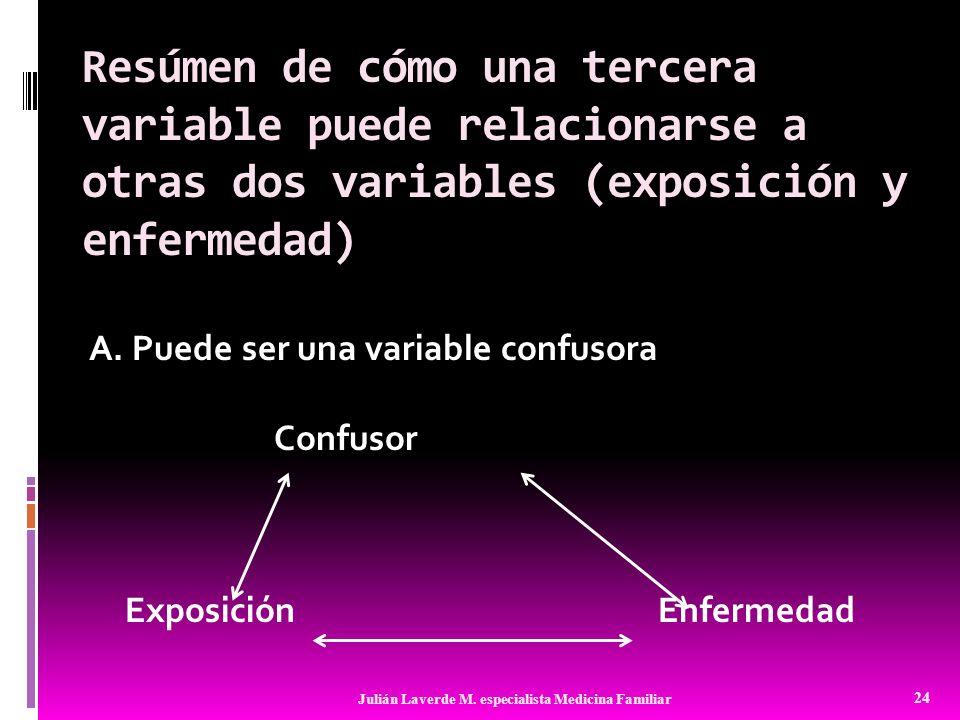 Resúmen de cómo una tercera variable puede relacionarse a otras dos variables (exposición y enfermedad)