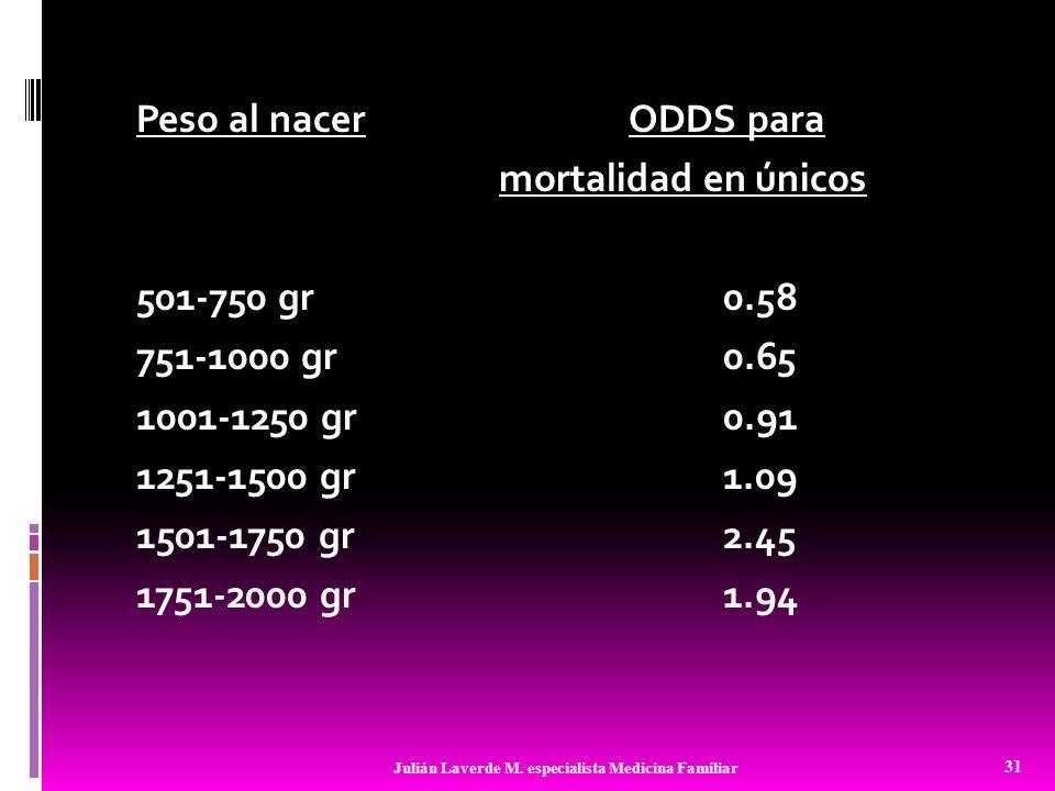 Peso al nacer ODDS para mortalidad en únicos 501-750 gr 0