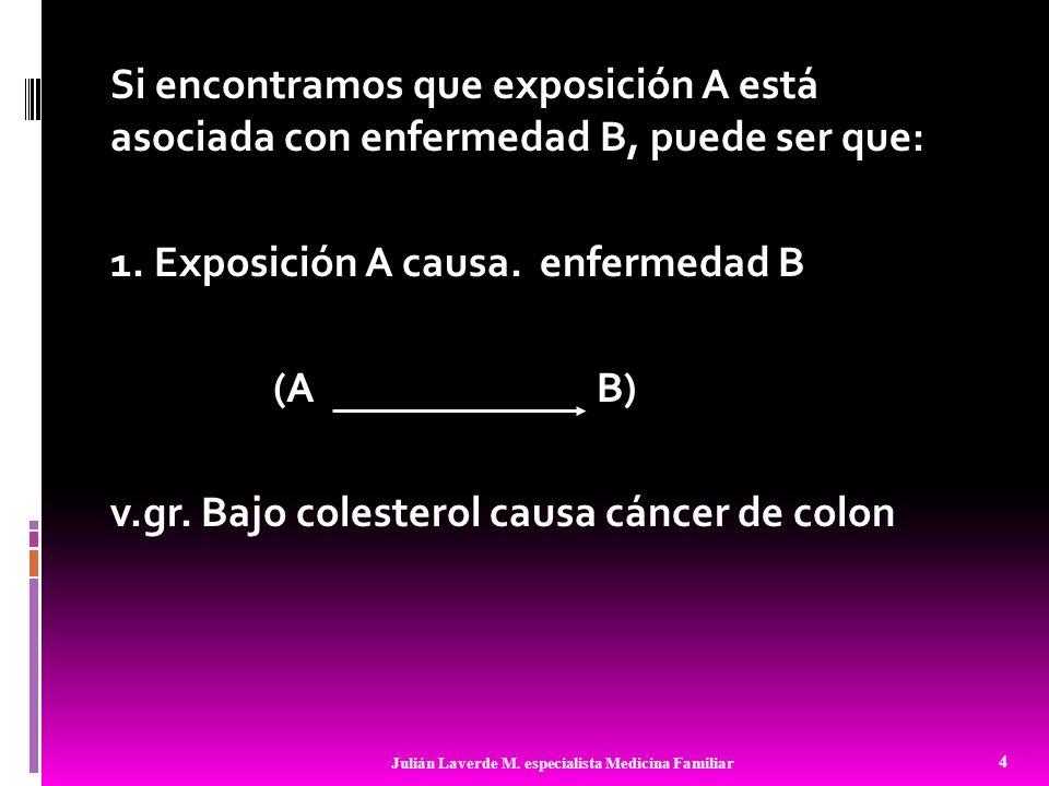 Si encontramos que exposición A está asociada con enfermedad B, puede ser que: 1. Exposición A causa. enfermedad B (A B) v.gr. Bajo colesterol causa cáncer de colon