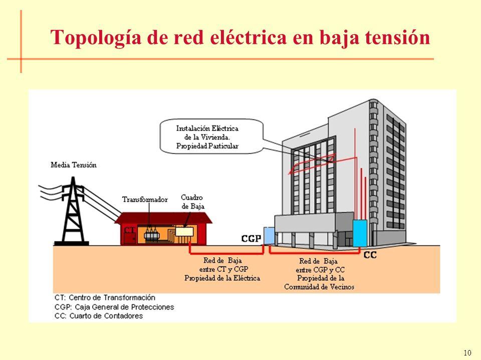 Topología de red eléctrica en baja tensión
