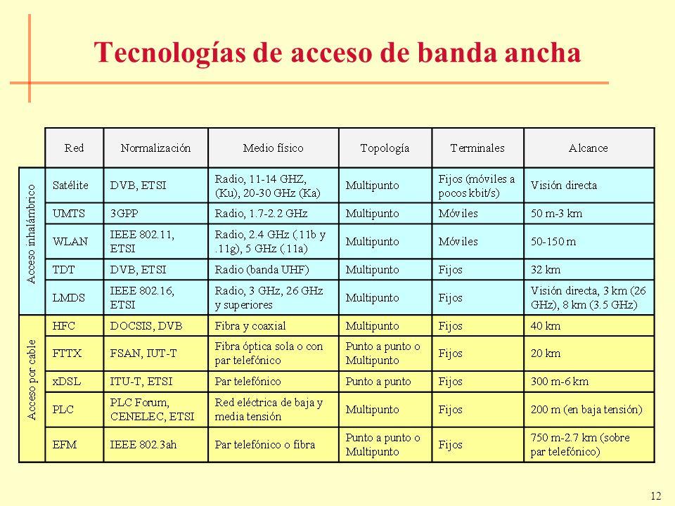 Tecnologías de acceso de banda ancha