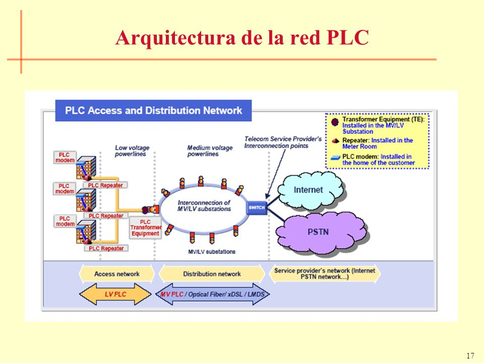 Arquitectura de la red PLC