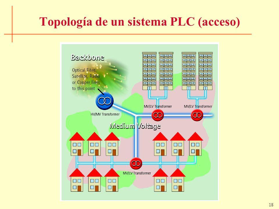 Topología de un sistema PLC (acceso)