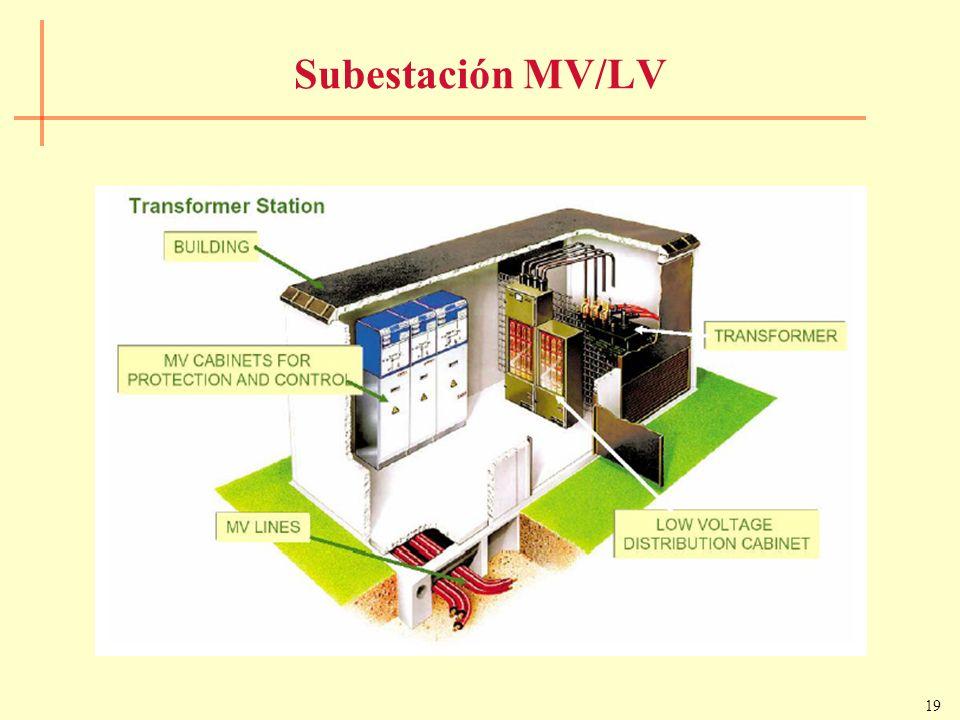 Subestación MV/LV