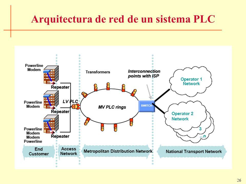 Arquitectura de red de un sistema PLC