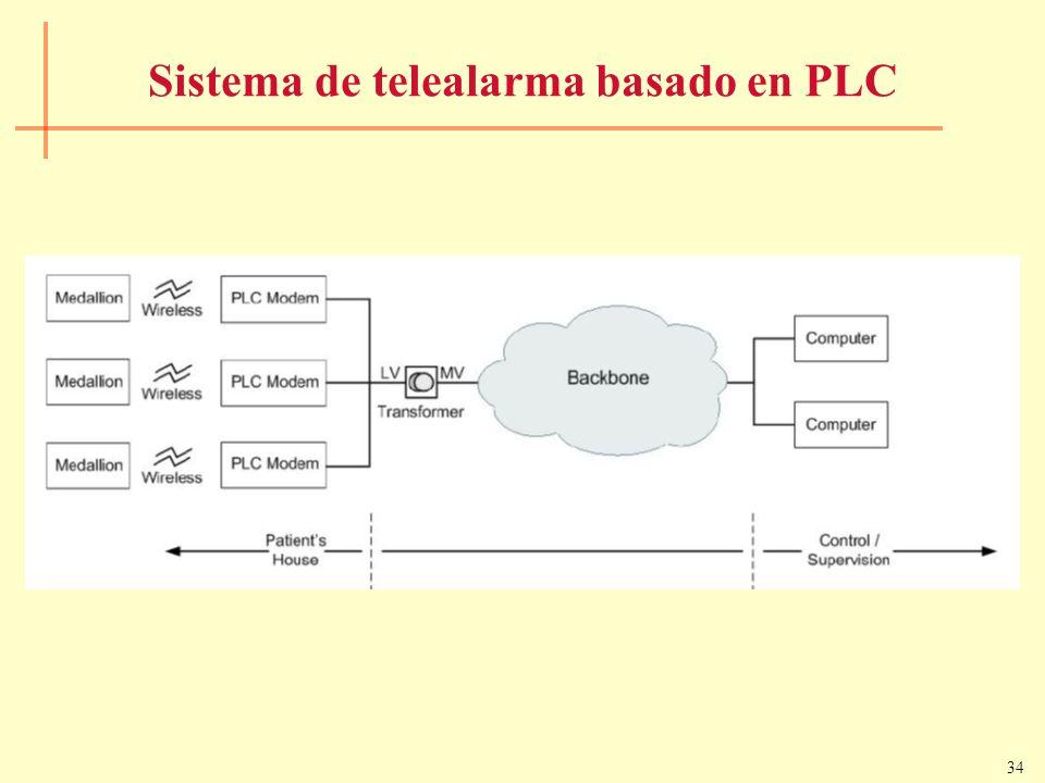 Sistema de telealarma basado en PLC