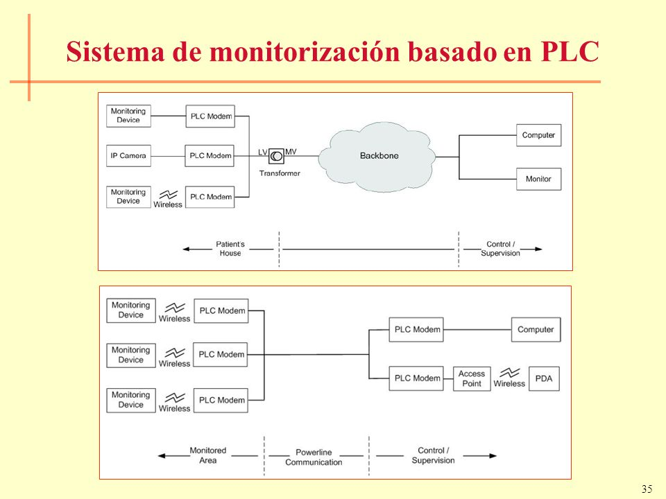 Sistema de monitorización basado en PLC