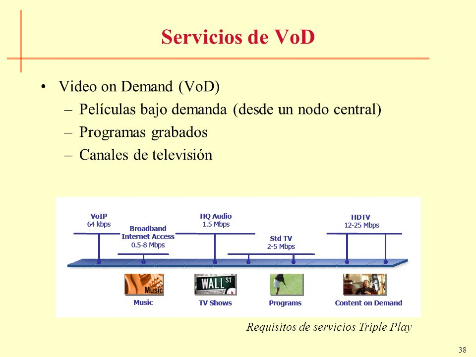 Servicios de VoD Video on Demand (VoD)