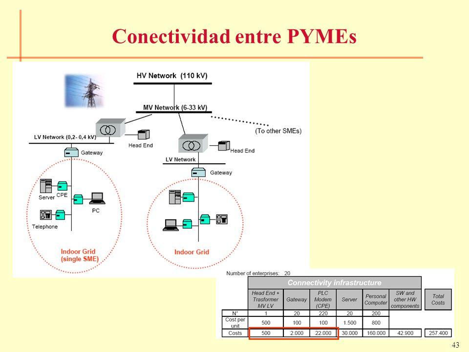 Conectividad entre PYMEs