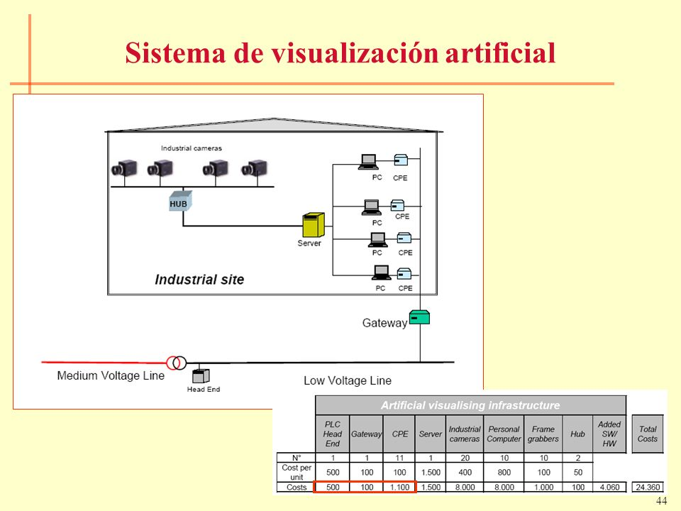 Sistema de visualización artificial