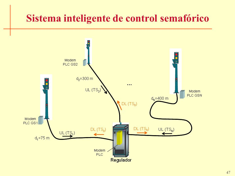 Sistema inteligente de control semafórico