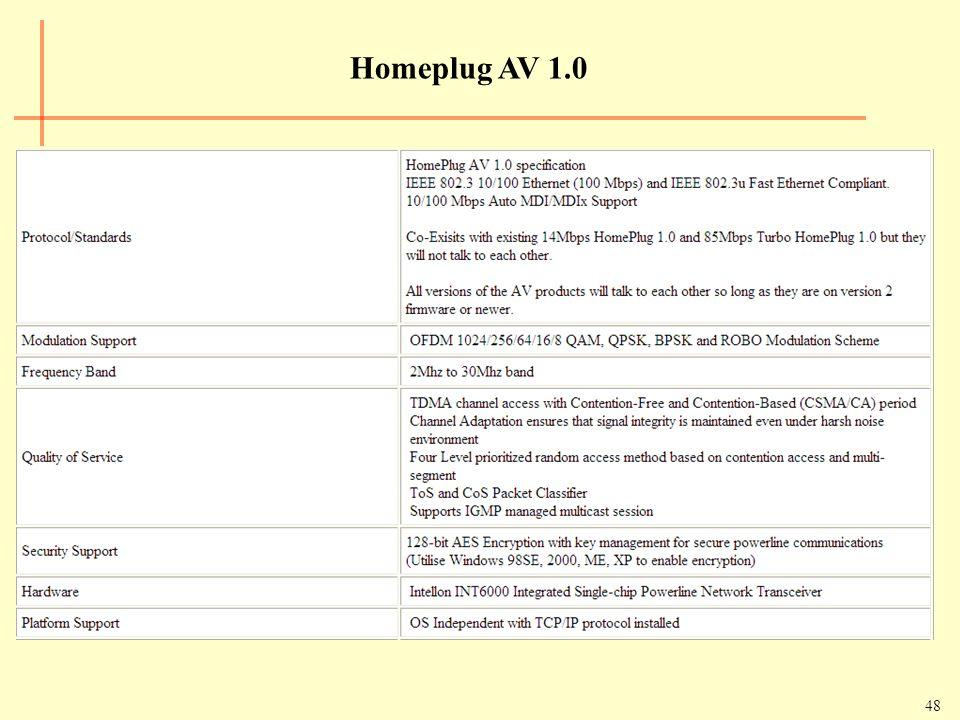 Homeplug AV 1.0