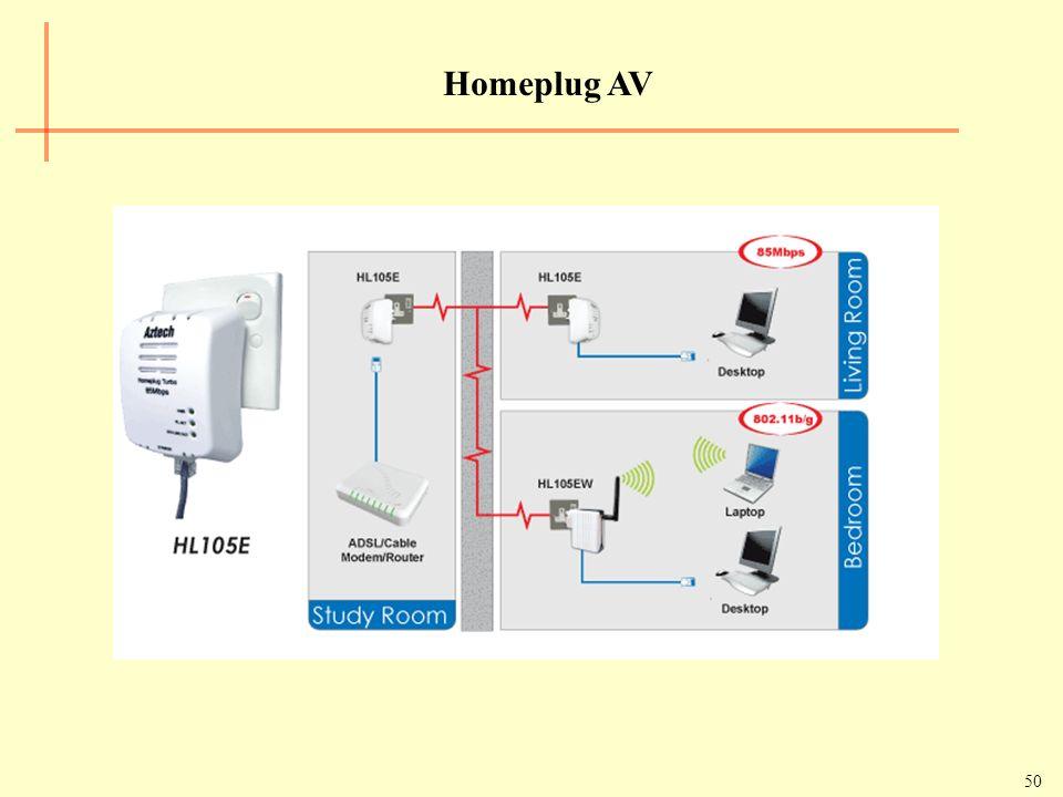 Homeplug AV