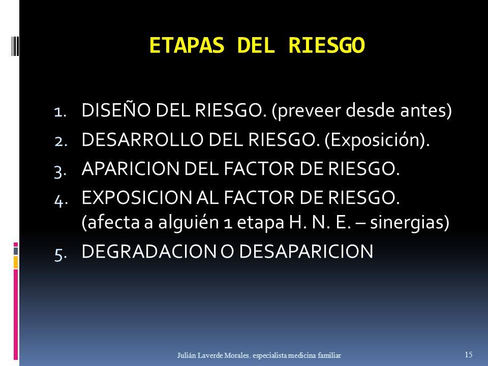 ETAPAS DEL RIESGO DISEÑO DEL RIESGO. (preveer desde antes)