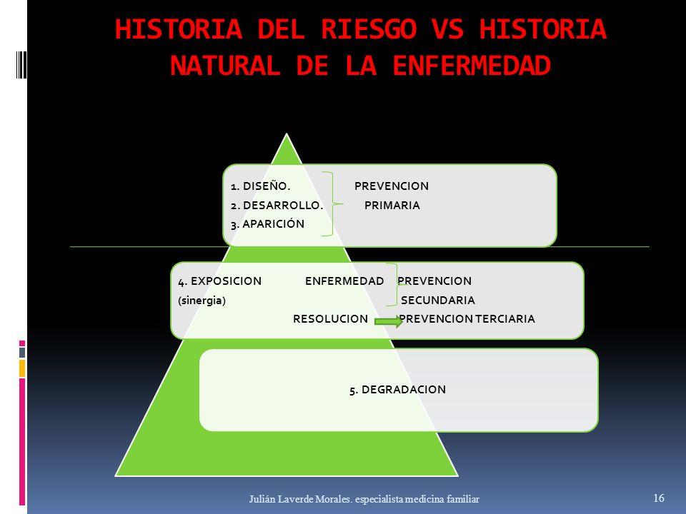HISTORIA DEL RIESGO VS HISTORIA NATURAL DE LA ENFERMEDAD