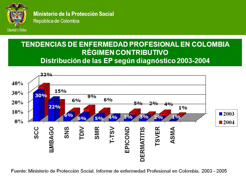 TENDENCIAS DE ENFERMEDAD PROFESIONAL EN COLOMBIA RÉGIMEN CONTRIBUTIVO