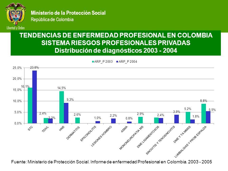 Distribución de diagnósticos 2003 - 2004