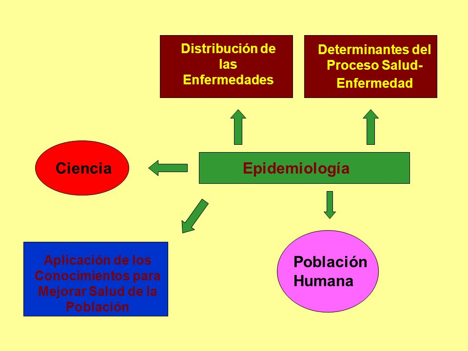 Ciencia Epidemiología PoblaciónHumana Distribución de las Enfermedades