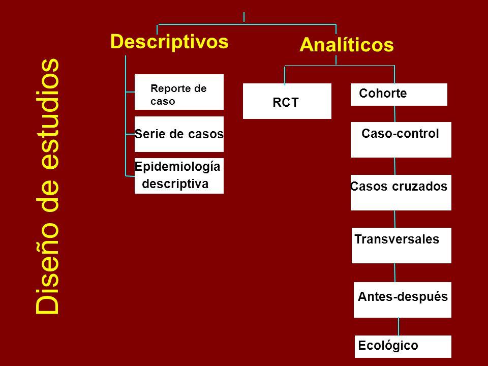 Diseño de estudios Descriptivos Analíticos Cohorte RCT Serie de casos