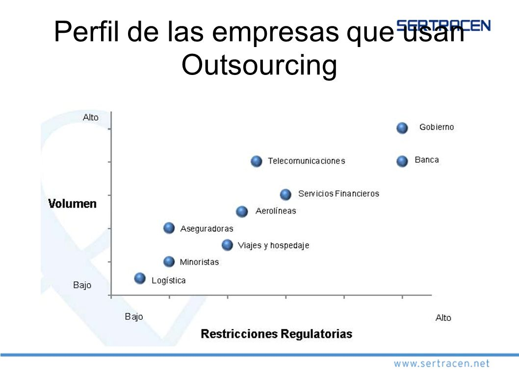 Perfil de las empresas que usan Outsourcing