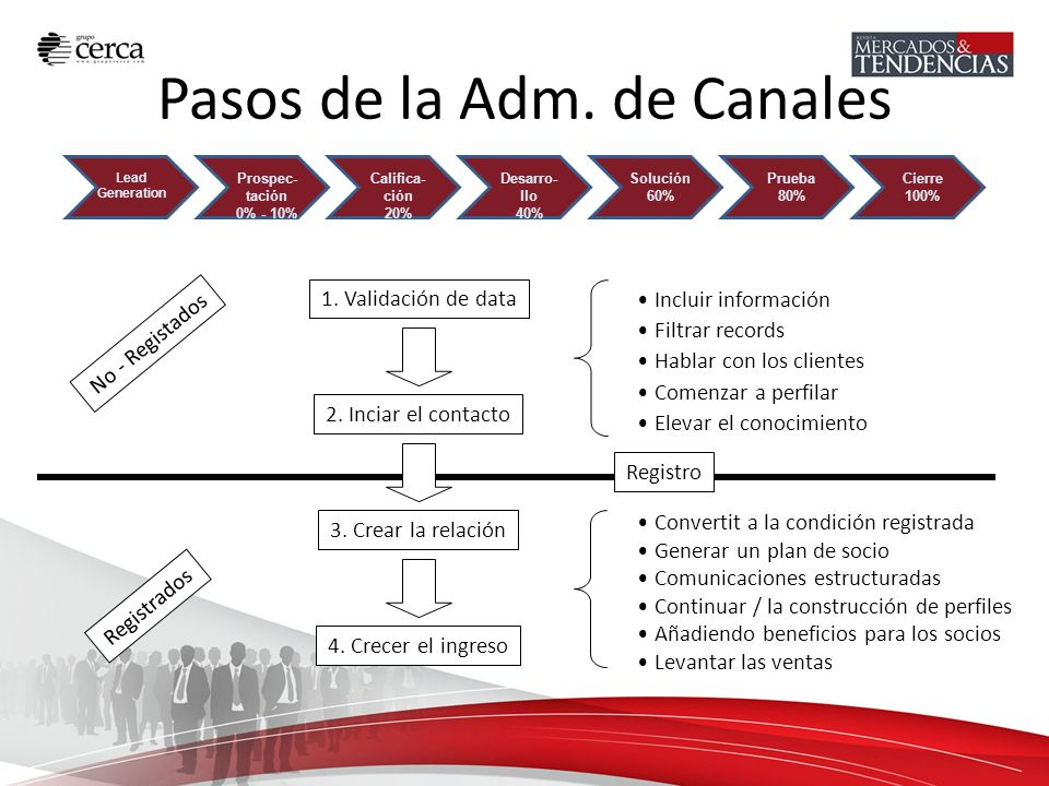 Pasos de la Adm. de Canales