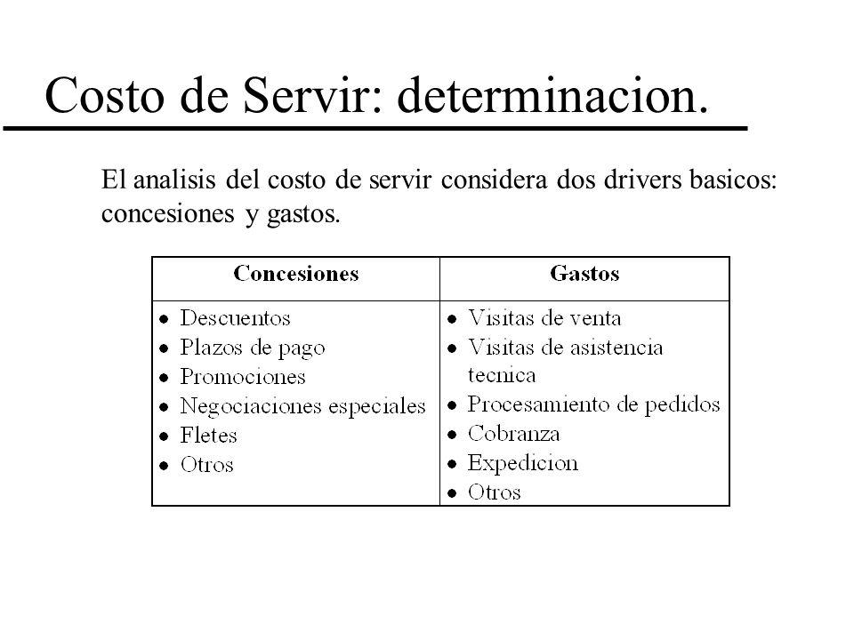 Costo de Servir: determinacion.