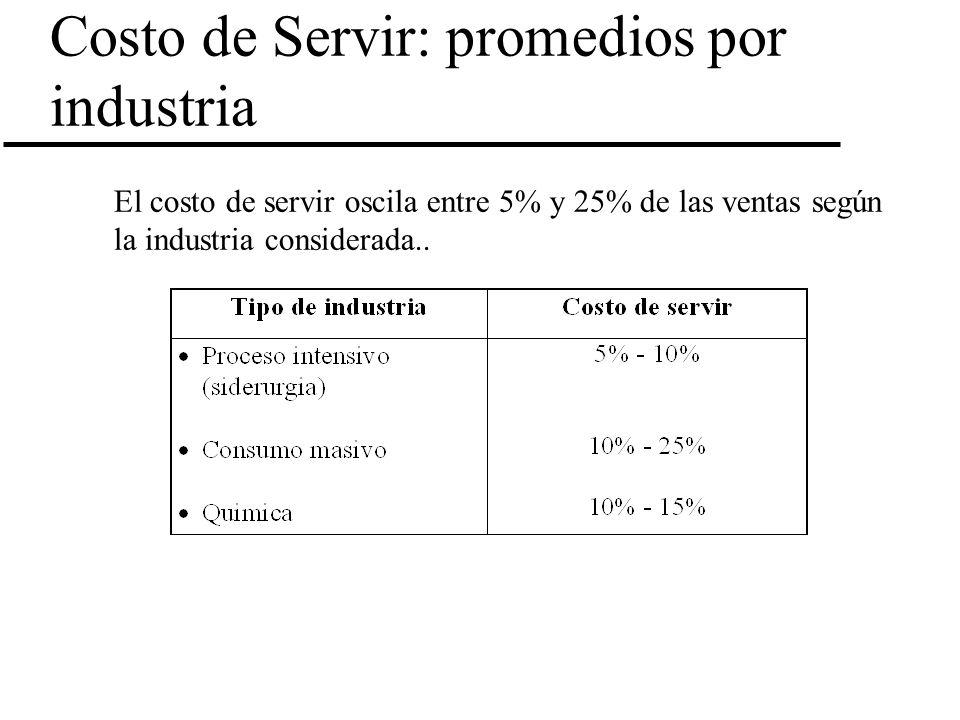 Costo de Servir: promedios por industria