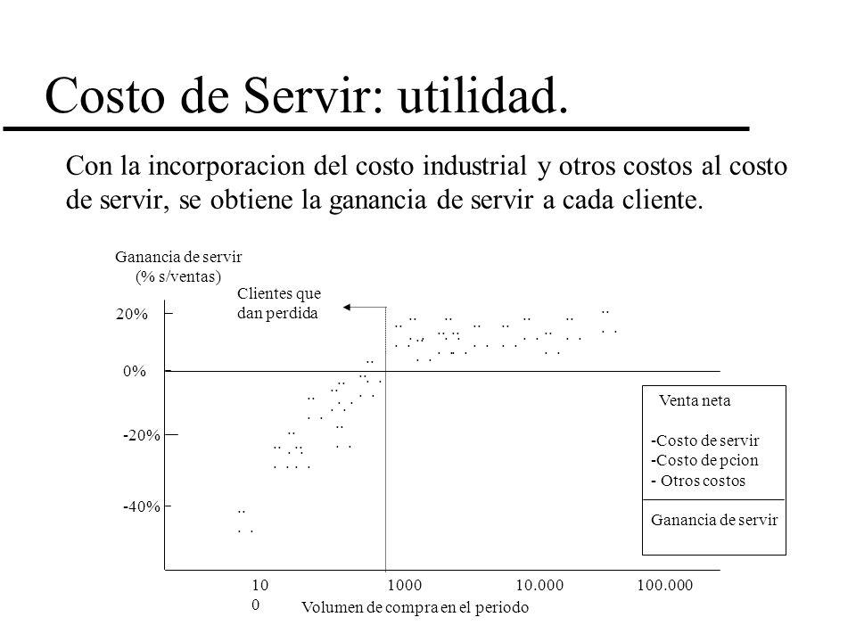 Costo de Servir: utilidad.