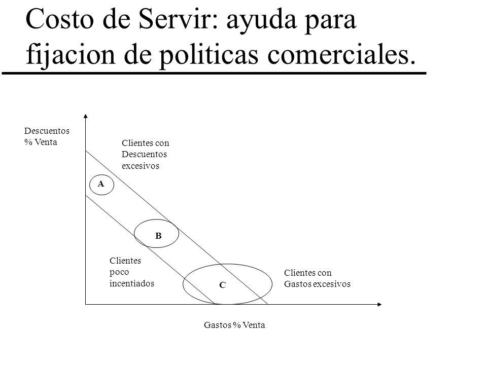 Costo de Servir: ayuda para fijacion de politicas comerciales.