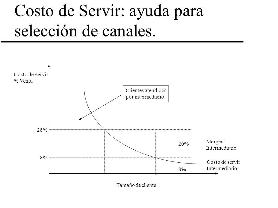 Costo de Servir: ayuda para selección de canales.