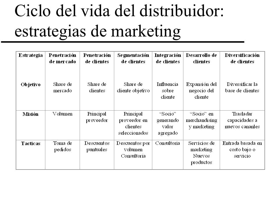 Ciclo del vida del distribuidor: estrategias de marketing