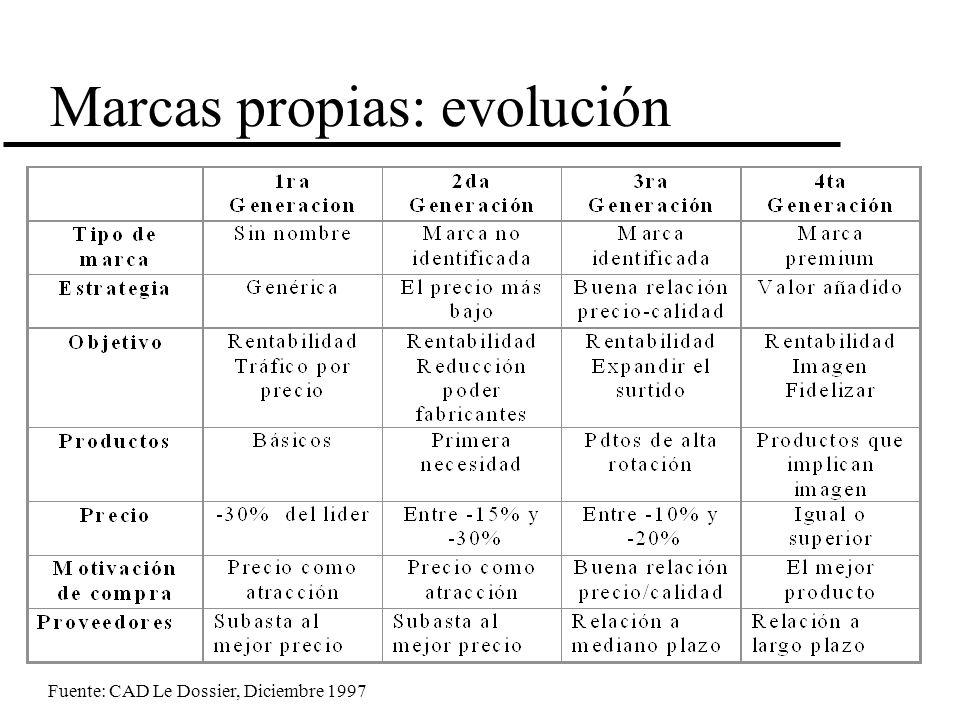 Marcas propias: evolución