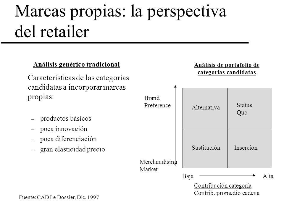 Marcas propias: la perspectiva del retailer