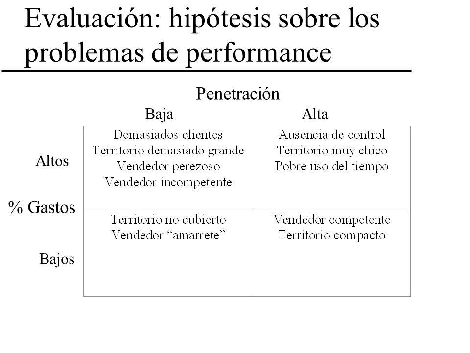 Evaluación: hipótesis sobre los problemas de performance
