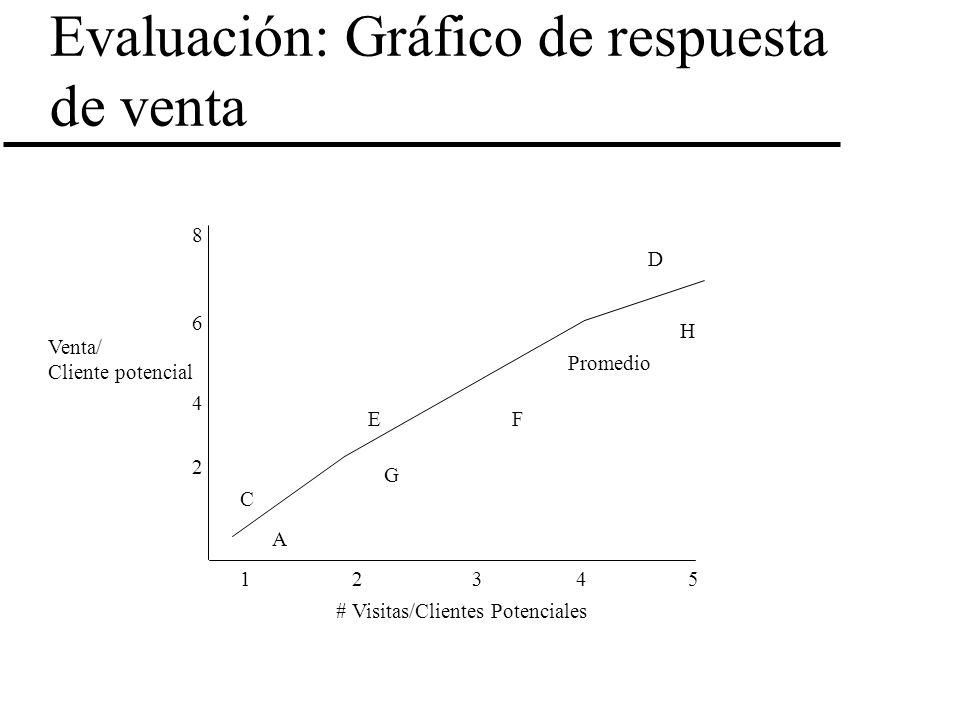 Evaluación: Gráfico de respuesta de venta