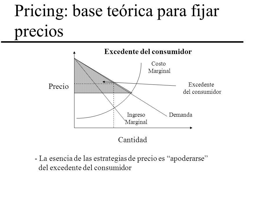 Pricing: base teórica para fijar precios