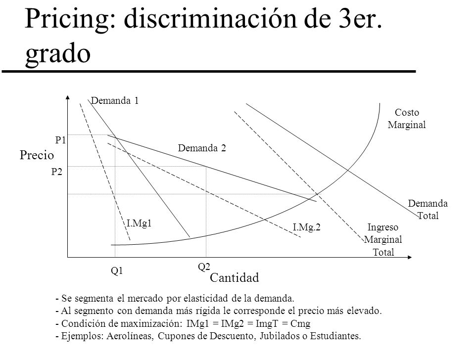 Pricing: discriminación de 3er. grado