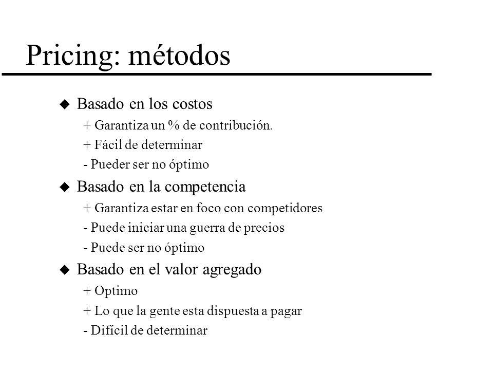 Pricing: métodos Basado en los costos Basado en la competencia