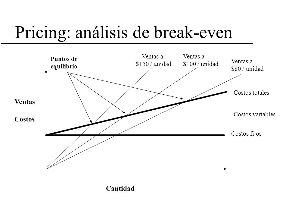 Pricing: análisis de break-even