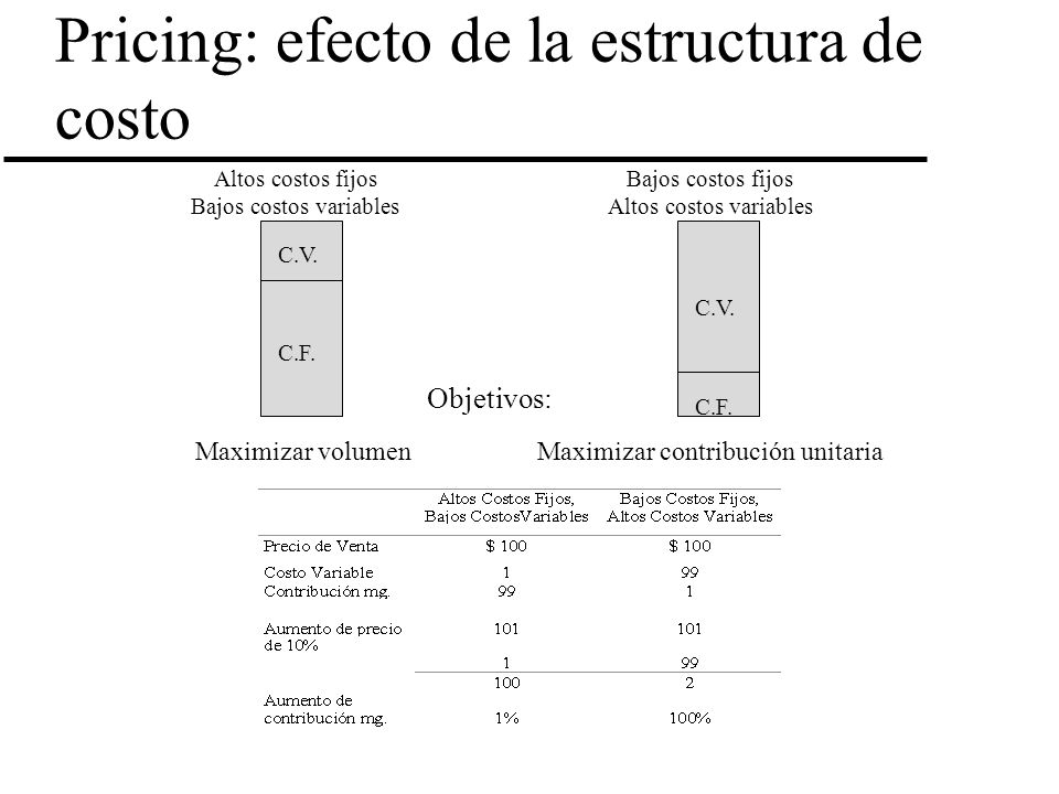 Pricing: efecto de la estructura de costo